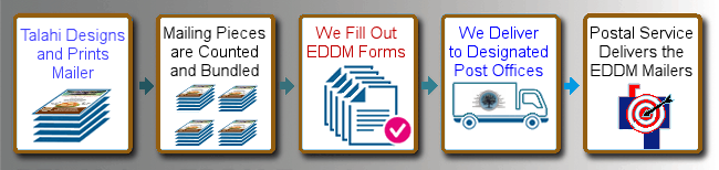 mail_eddm_chart